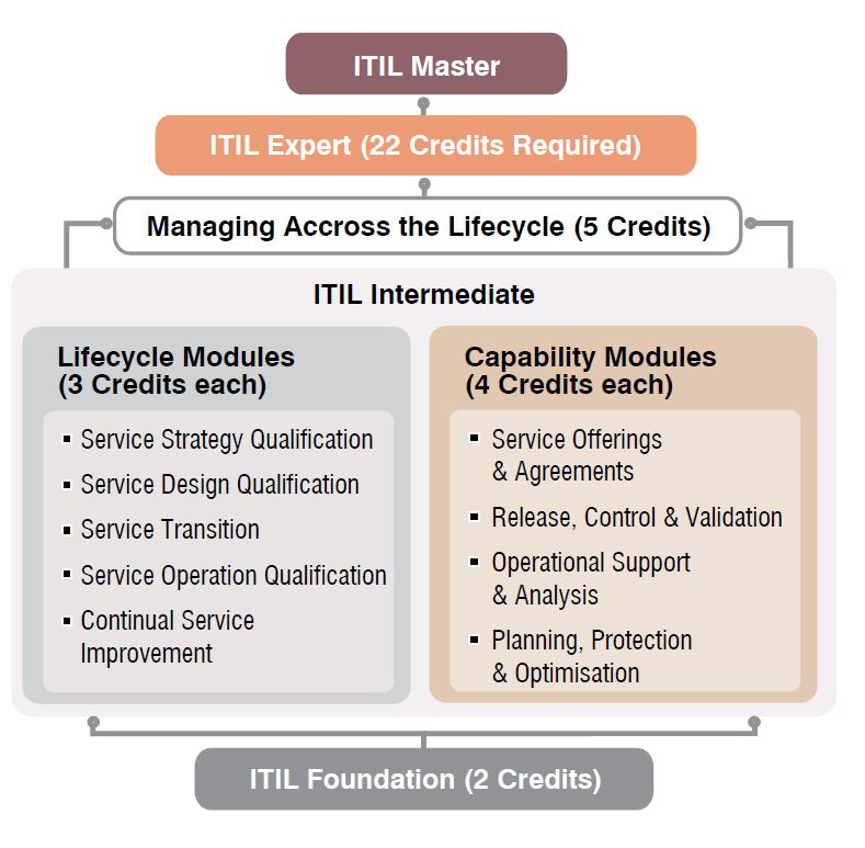 Itil Malc And Itil Expert Management Aspirants